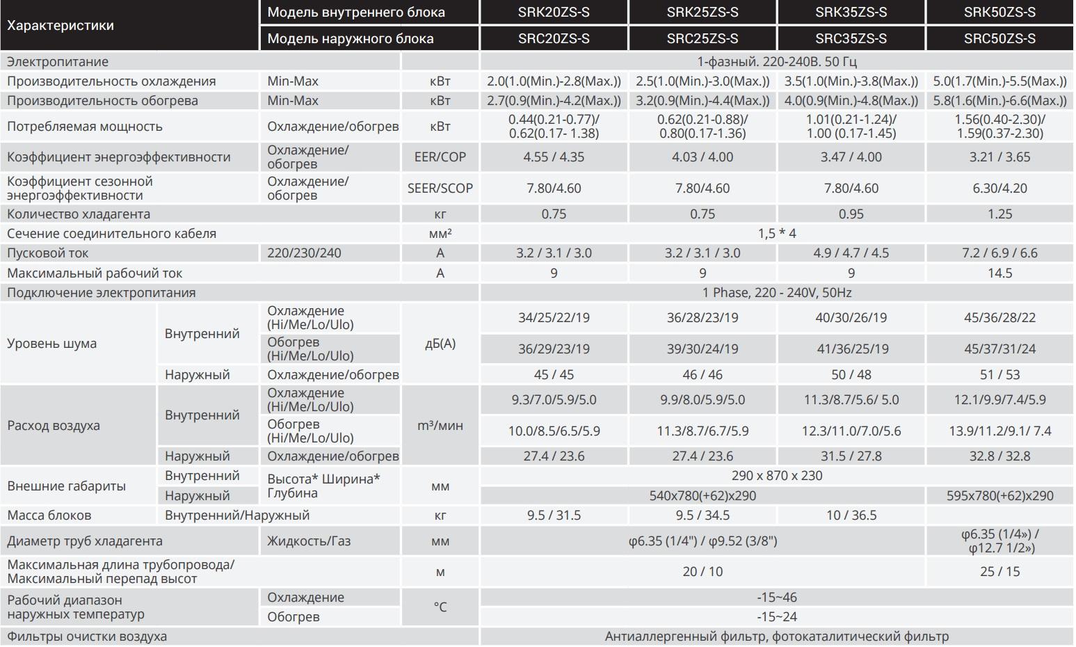 Mitsubishi H.I серия Premium Inverter SRK20ZS-S